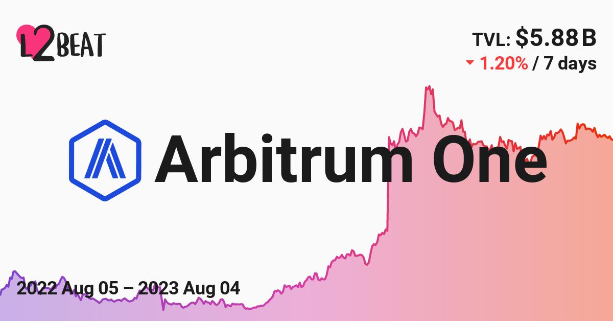 Arbitrum – L2BEAT